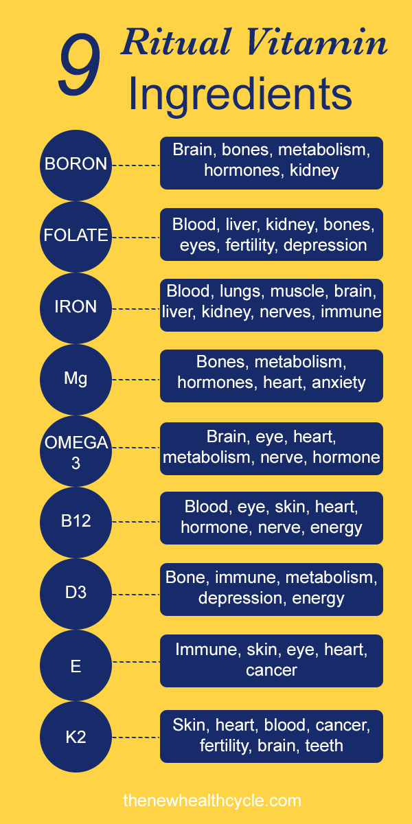 Health benefit breakdown of ritual vitamins in a chart